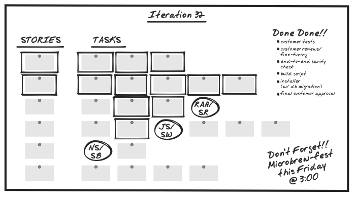 figure (iterations__iteration_planning_board.png)