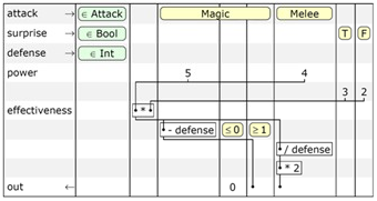 A Subtext schematic table