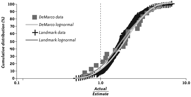 "A two-axis scatter chart. The x-axis is labelled ""Actual/Estimate,"" with a log scale from 0.1 to 10.0. The halfway point is marked 1.0 and has a dashed vertical line. The y-axis is labelled ""Cumulative distribution,"" with a linear scale from 0% to 100%. Two types of data are plotted: ""Landmark"" data and ""DeMarco"" data. Both show a clear cumulative log-normal distribution, although there are many more data points for the Landmark data, and it forms a more even curve."
