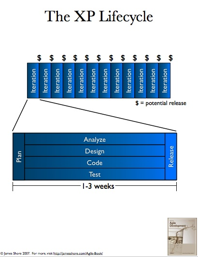 'XP Lifecycle' poster