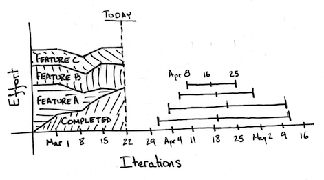 A chart showing changes over time for three pieces of information: the team's finished work, the amount of work yet to complete, and the projected completion dates.