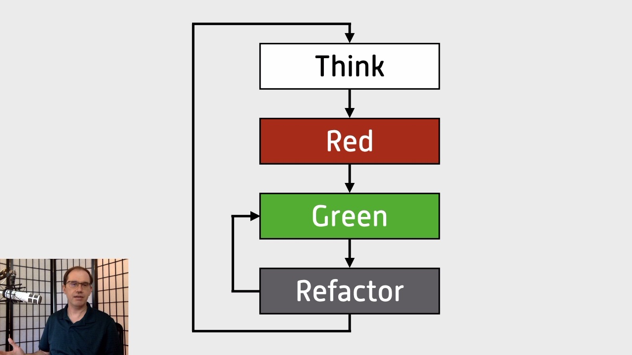 Frame from Lunch & Learn video showing Think-Red-Green-Refactor-Repeat slide